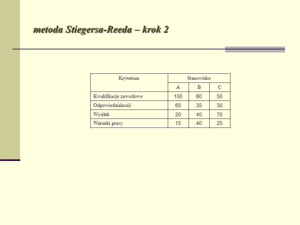 metoda Stiegersa-Reeda – krok 2
