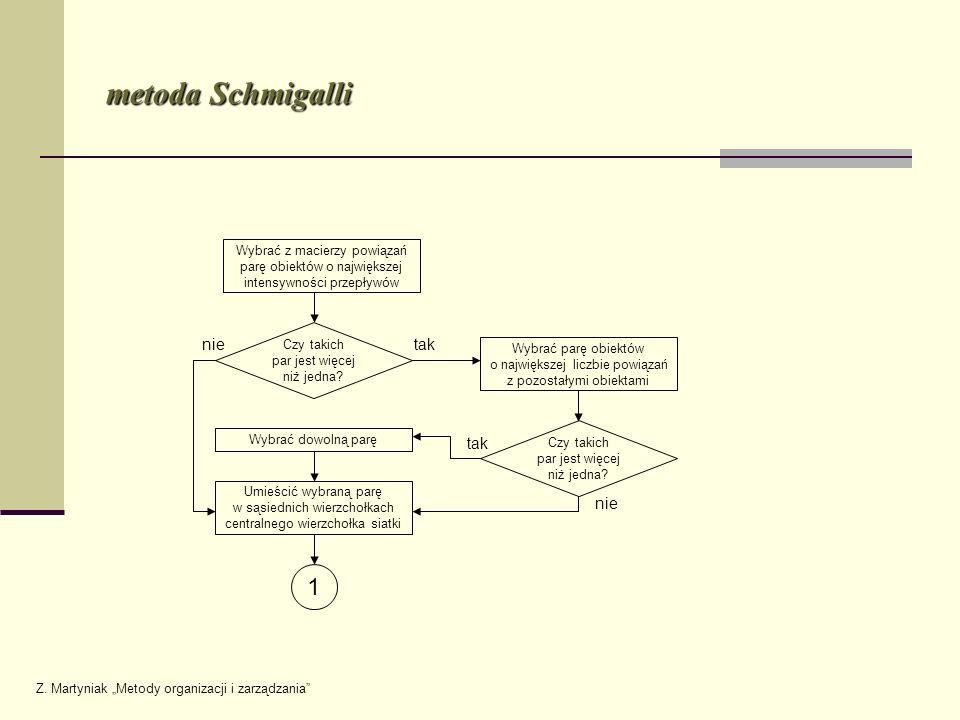 metoda Schmigalli 1 nie tak tak nie Wybrać z macierzy powiązań