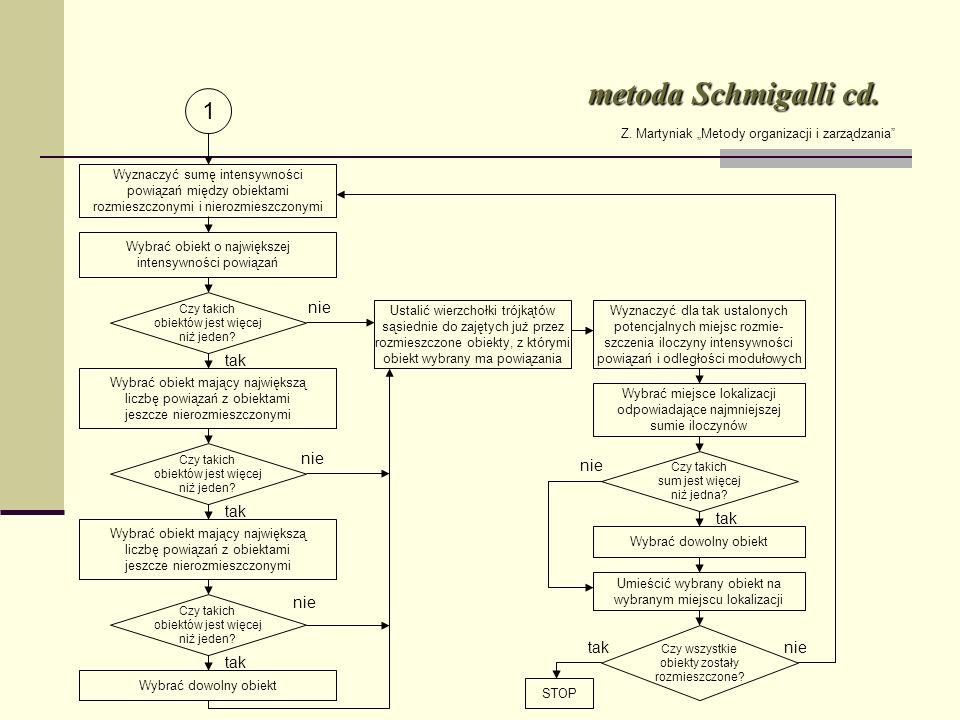metoda Schmigalli cd. 1 nie tak nie nie tak tak nie tak nie tak
