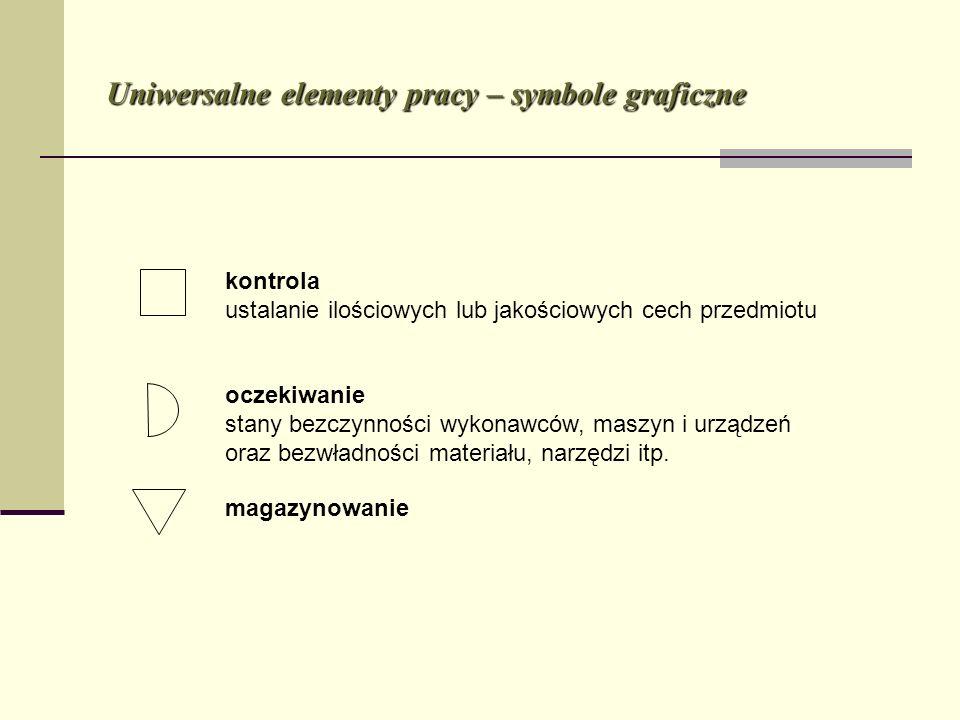 Uniwersalne elementy pracy – symbole graficzne