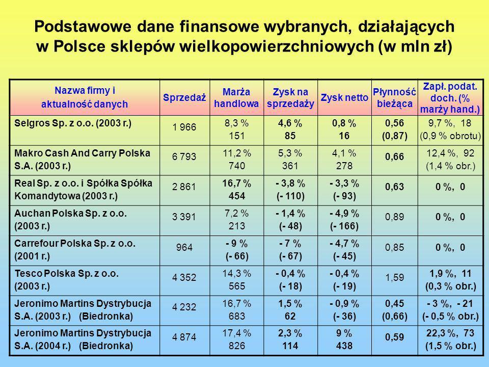Zapł. podat. doch. (% marży hand.)