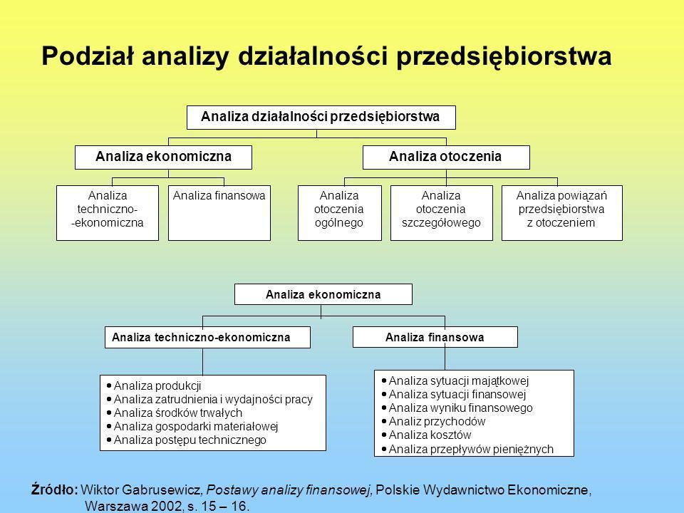 Podział analizy działalności przedsiębiorstwa