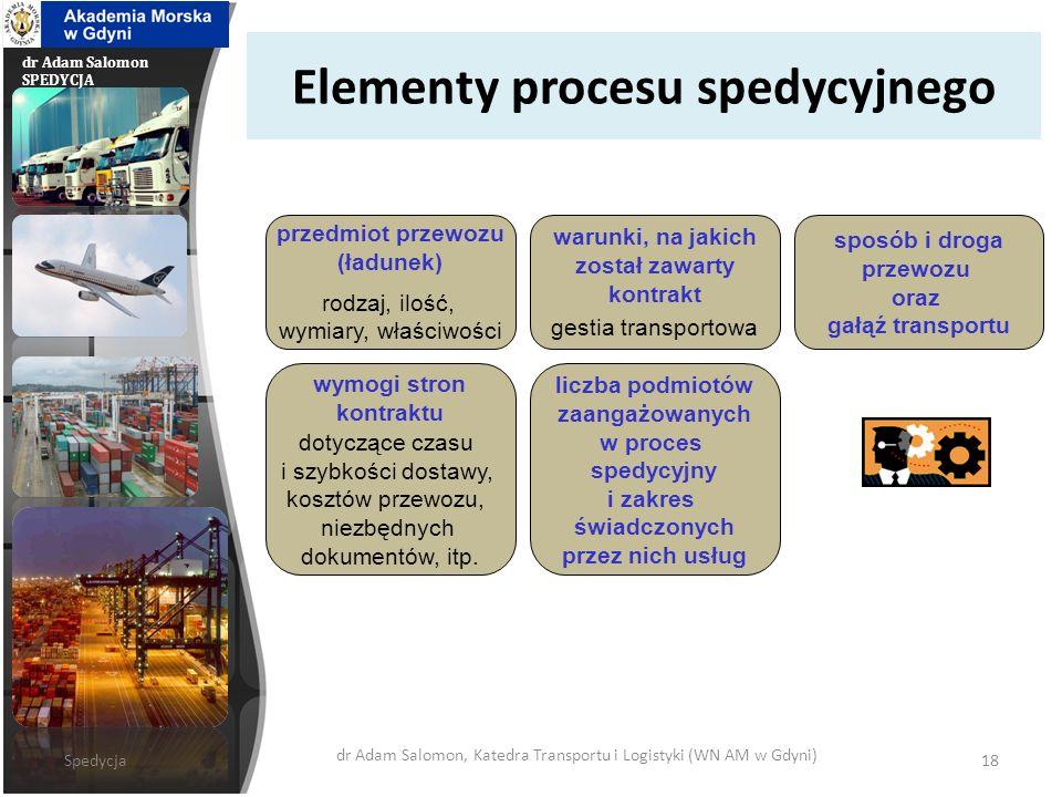 Elementy procesu spedycyjnego