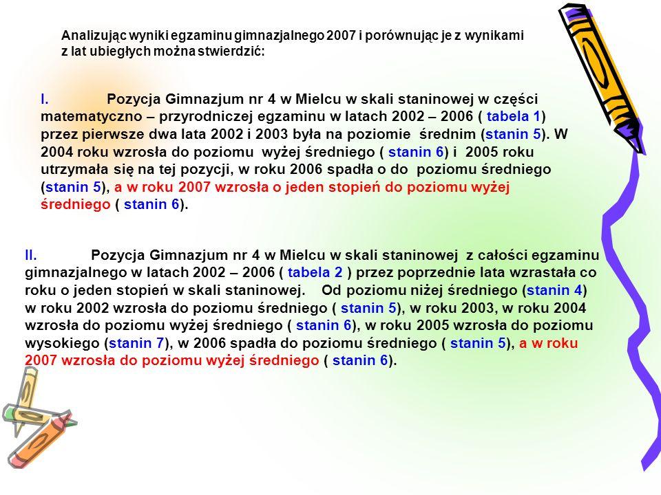 Analizując wyniki egzaminu gimnazjalnego 2007 i porównując je z wynikami z lat ubiegłych można stwierdzić: