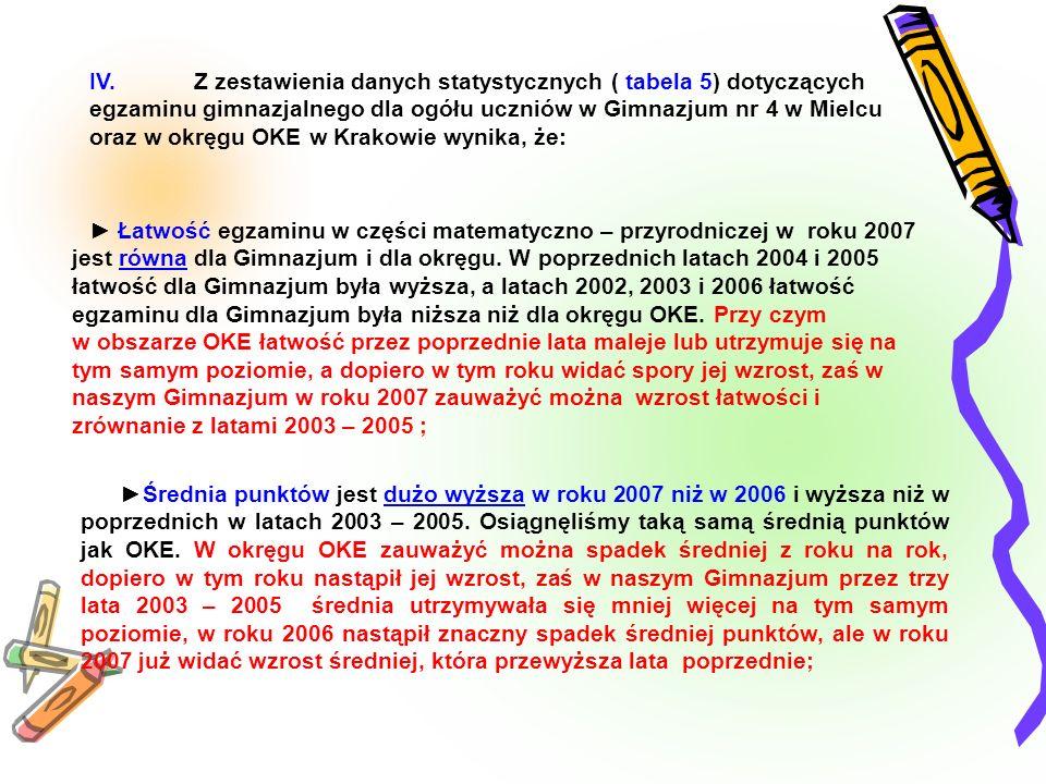 IV. Z zestawienia danych statystycznych ( tabela 5) dotyczących egzaminu gimnazjalnego dla ogółu uczniów w Gimnazjum nr 4 w Mielcu oraz w okręgu OKE w Krakowie wynika, że:
