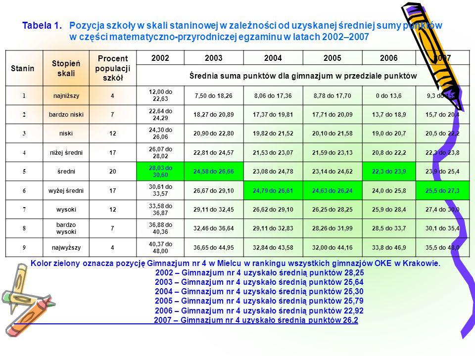 Tabela 1. Pozycja szkoły w skali staninowej w zależności od uzyskanej średniej sumy punktów w części matematyczno-przyrodniczej egzaminu w latach 2002–2007