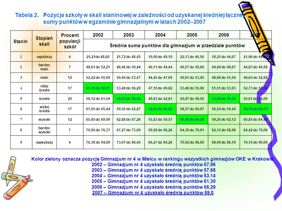 sumy punktów w egzaminie gimnazjalnym w latach 2002–2007