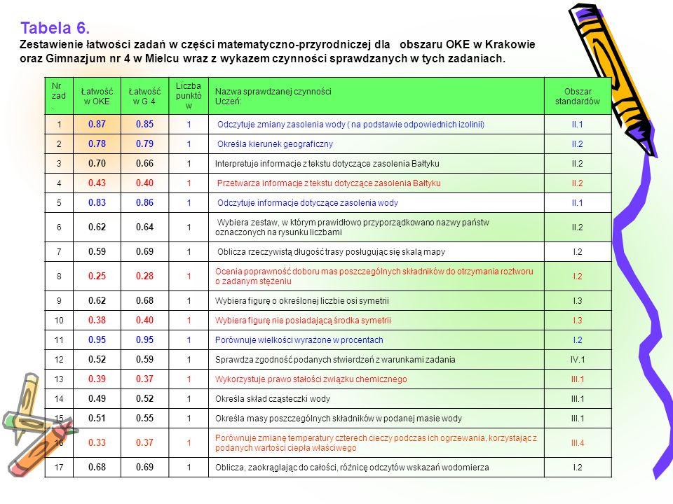 Tabela 6. Zestawienie łatwości zadań w części matematyczno-przyrodniczej dla obszaru OKE w Krakowie.