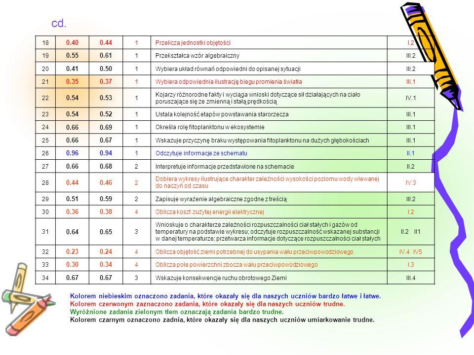cd. 18. 0.40. 0.44. 1. Przelicza jednostki objętości. I.2. 19. 0.55. 0.61. Przekształca wzór algebraiczny.