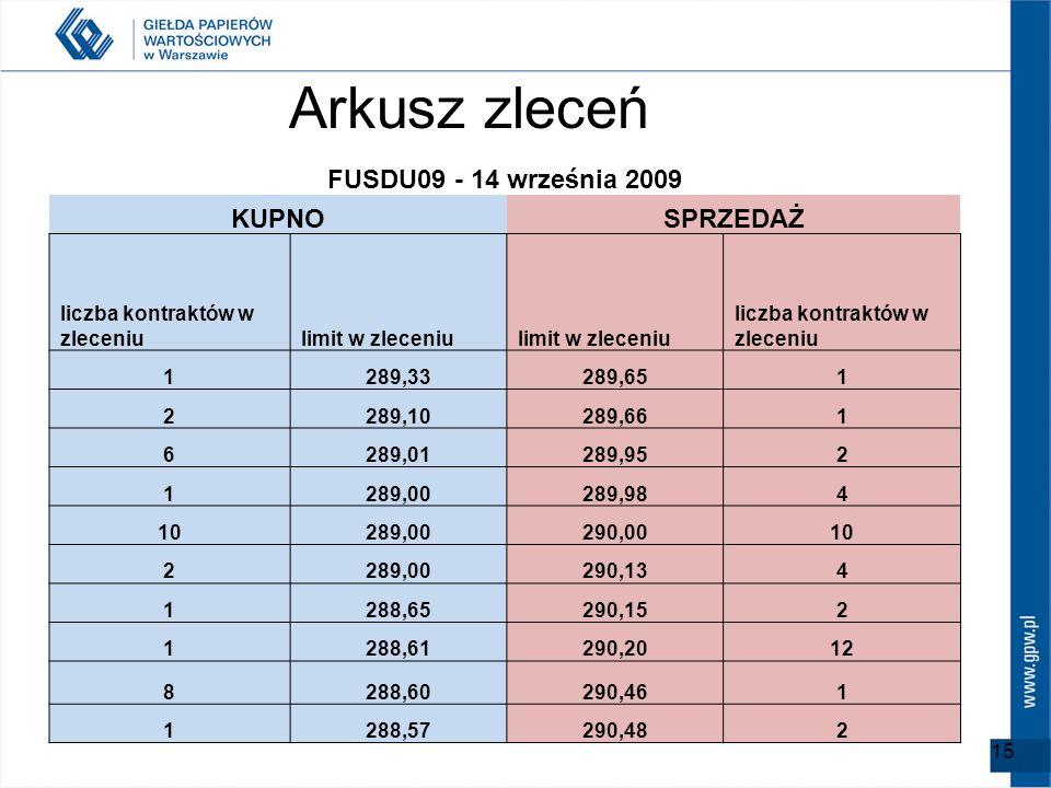 Arkusz zleceń FUSDU09 - 14 września 2009 KUPNO SPRZEDAŻ