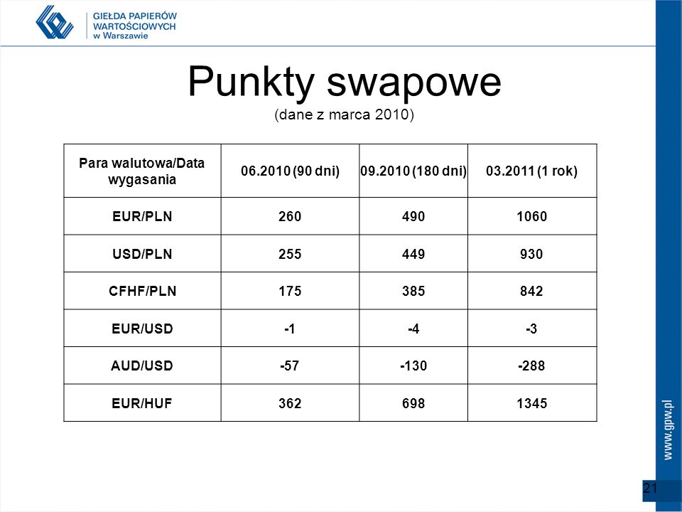 Punkty swapowe (dane z marca 2010)