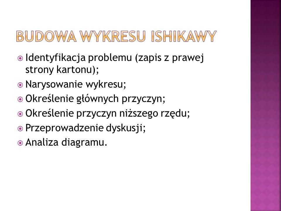Budowa wykresu Ishikawy