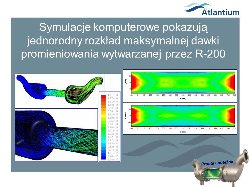 Symulacje komputerowe pokazują jednorodny rozkład maksymalnej dawki promieniowania wytwarzanej przez R-200