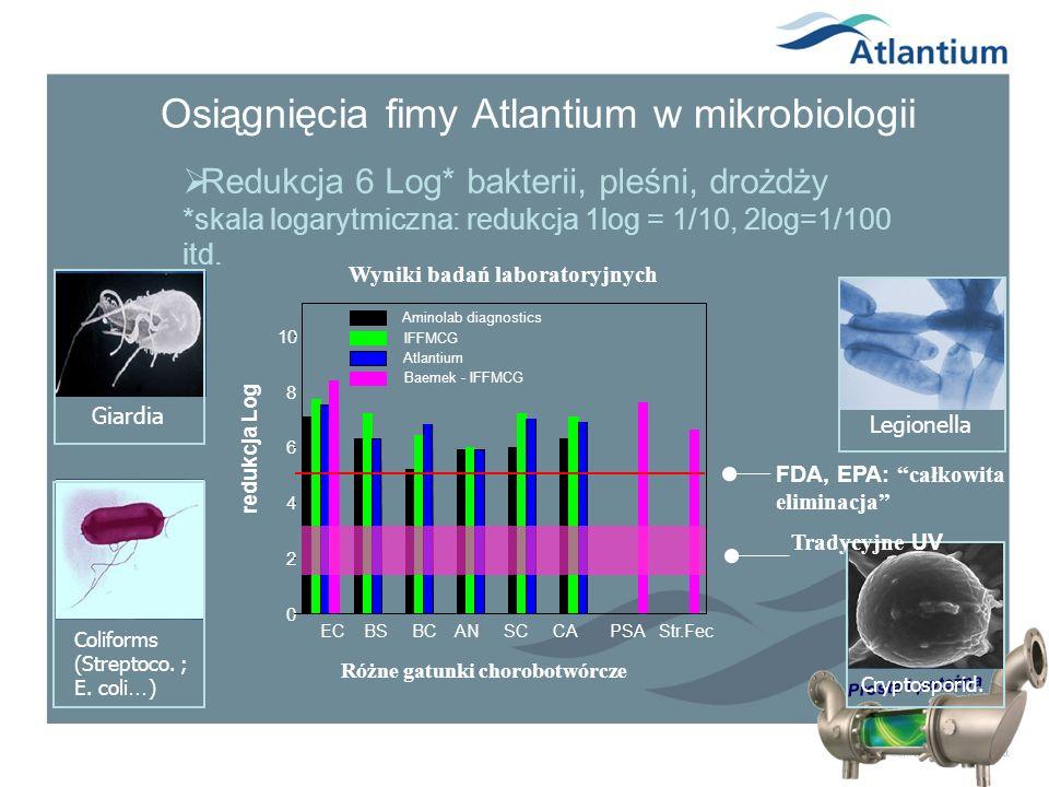 Osiągnięcia fimy Atlantium w mikrobiologii