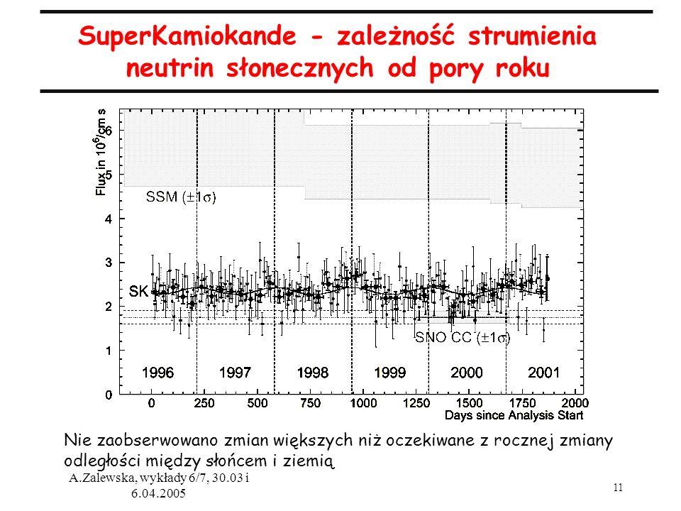 SuperKamiokande - zależność strumienia neutrin słonecznych od pory roku