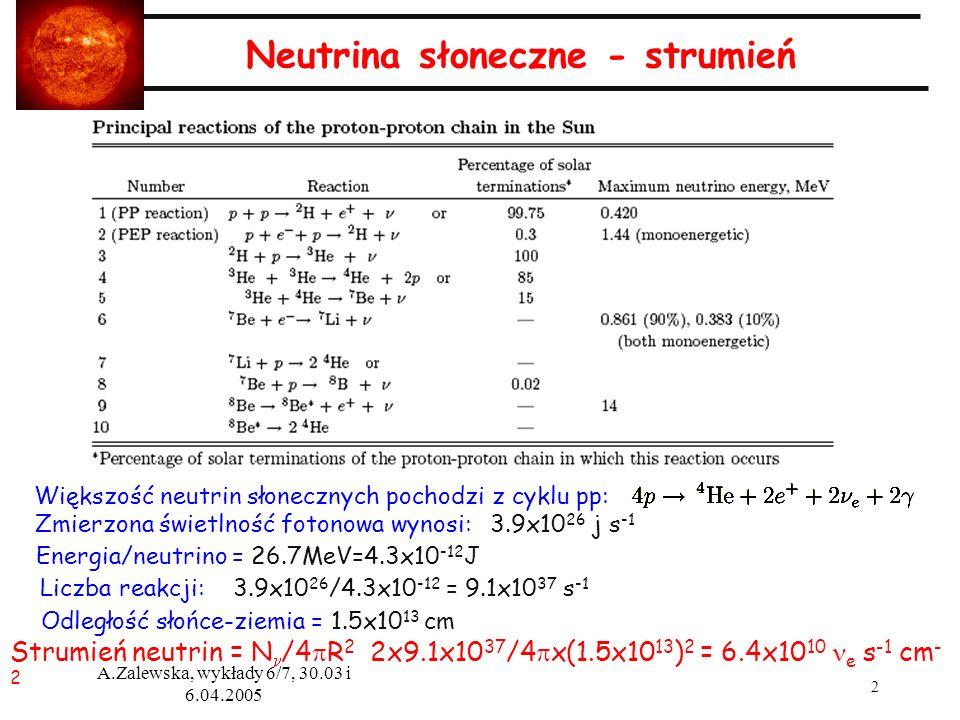 Neutrina słoneczne - strumień