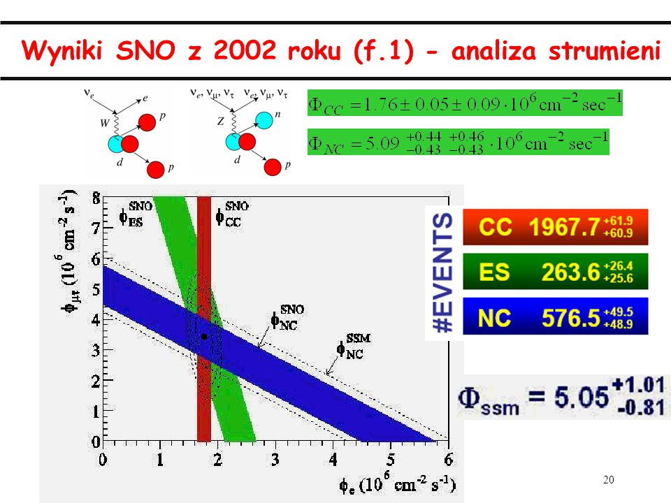 Wyniki SNO z 2002 roku (f.1) - analiza strumieni