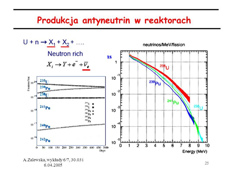 Produkcja antyneutrin w reaktorach