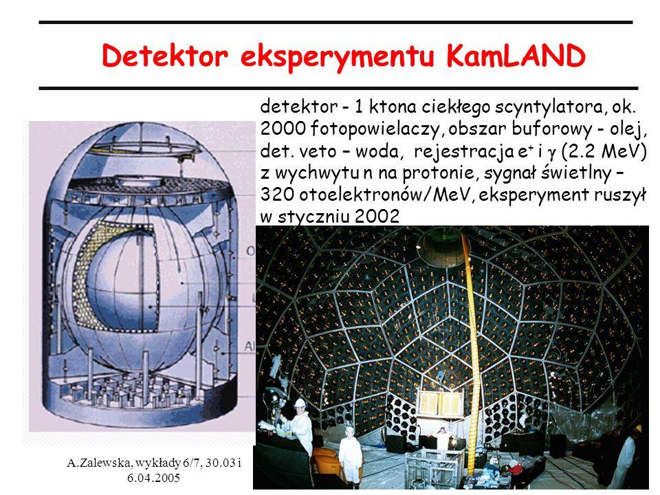Detektor eksperymentu KamLAND