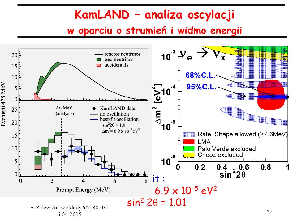 KamLAND – analiza oscylacji w oparciu o strumień i widmo energii