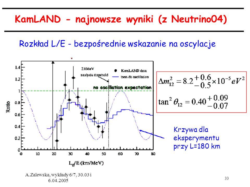 KamLAND - najnowsze wyniki (z Neutrino04)