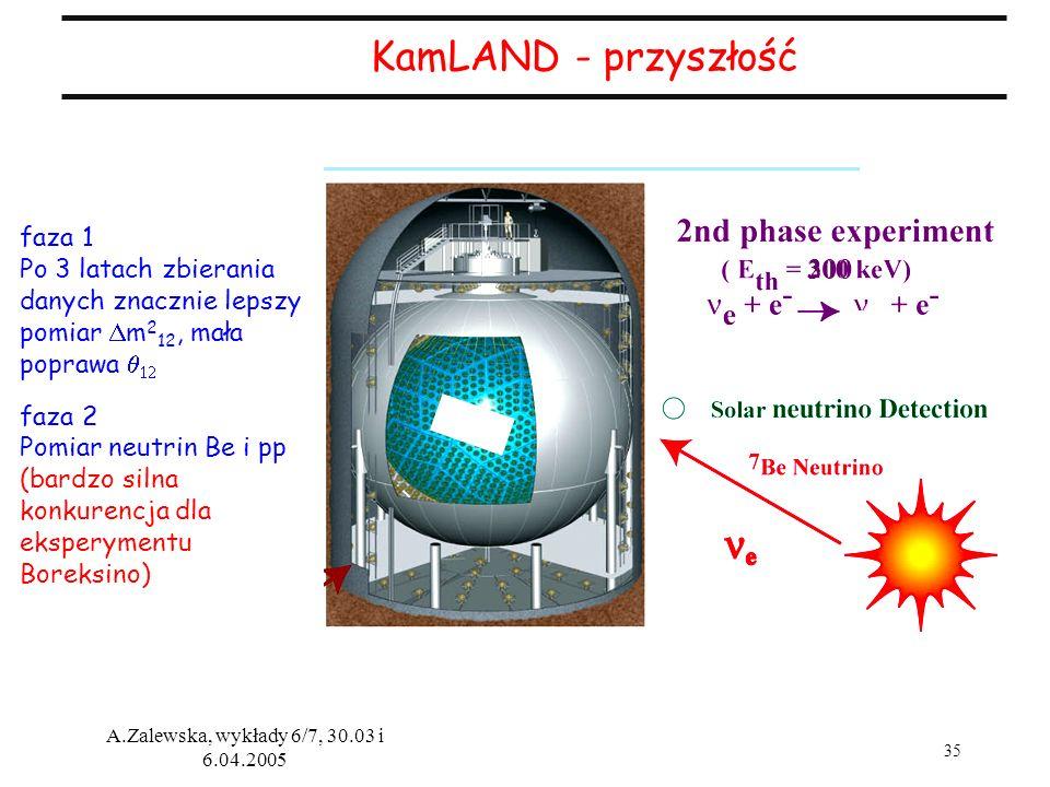 KamLAND - przyszłość 300 faza 1