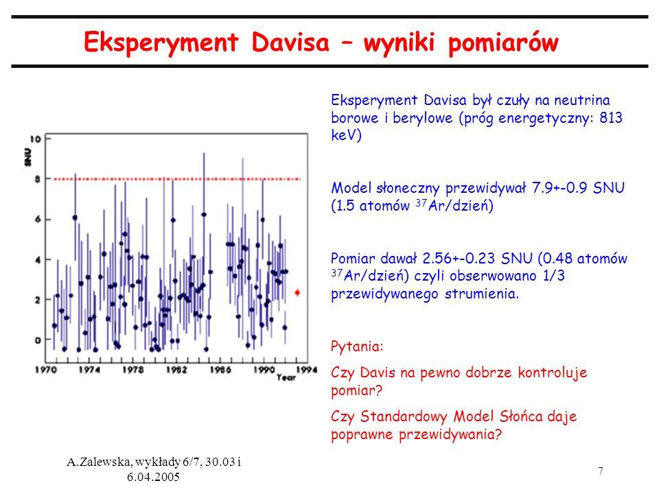 Eksperyment Davisa – wyniki pomiarów