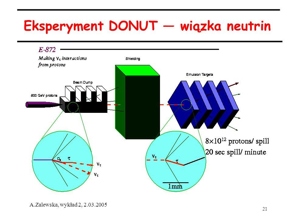 Eksperyment DONUT — wiązka neutrin
