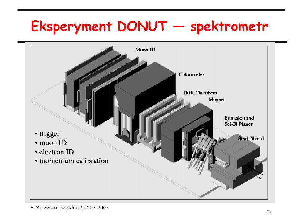 Eksperyment DONUT — spektrometr