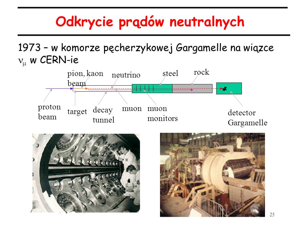 Odkrycie prądów neutralnych