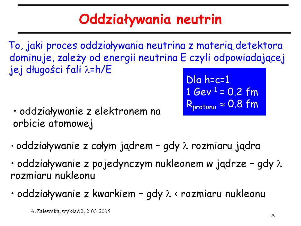 Oddziaływania neutrin