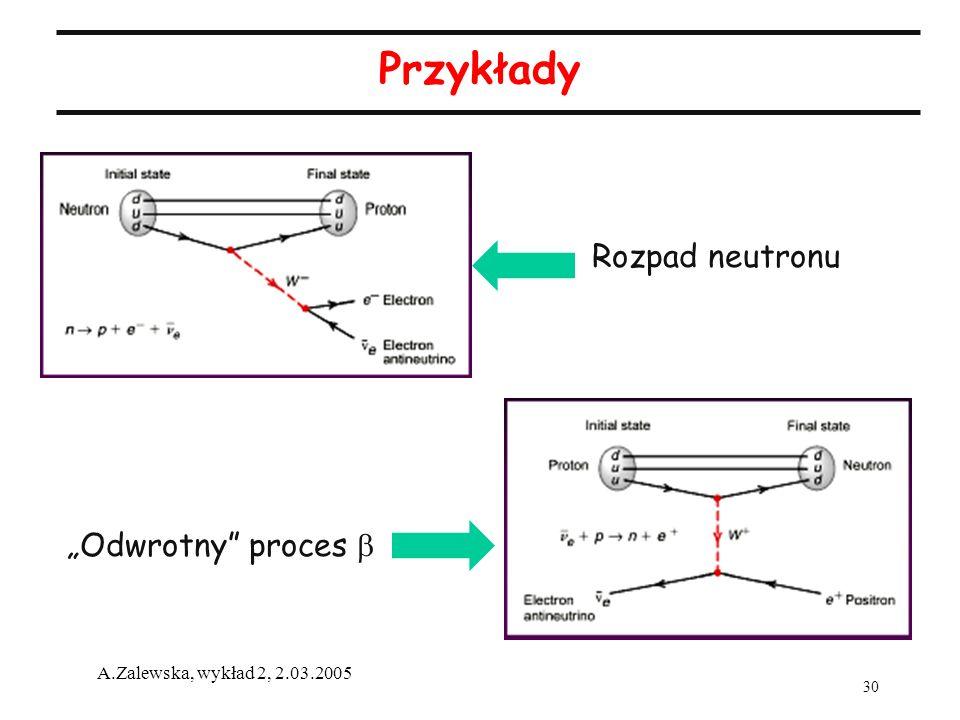 """Przykłady Rozpad neutronu """"Odwrotny proces b"""