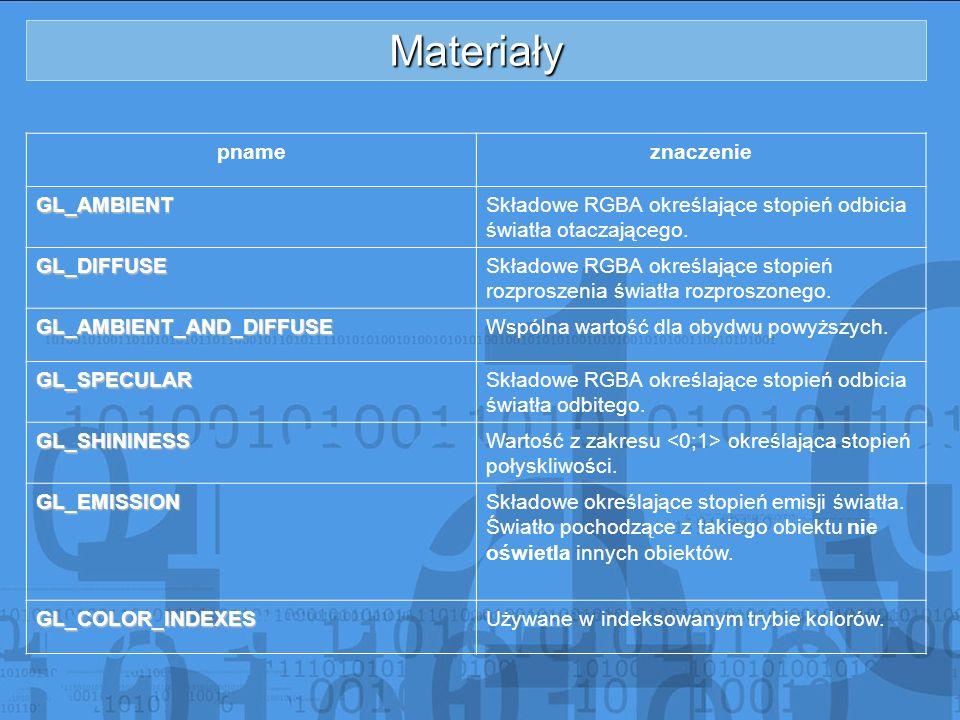 Materiały pname znaczenie GL_AMBIENT