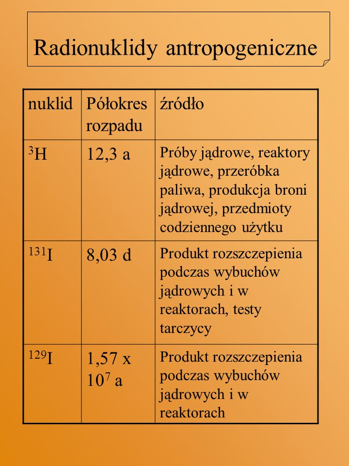 Radionuklidy antropogeniczne