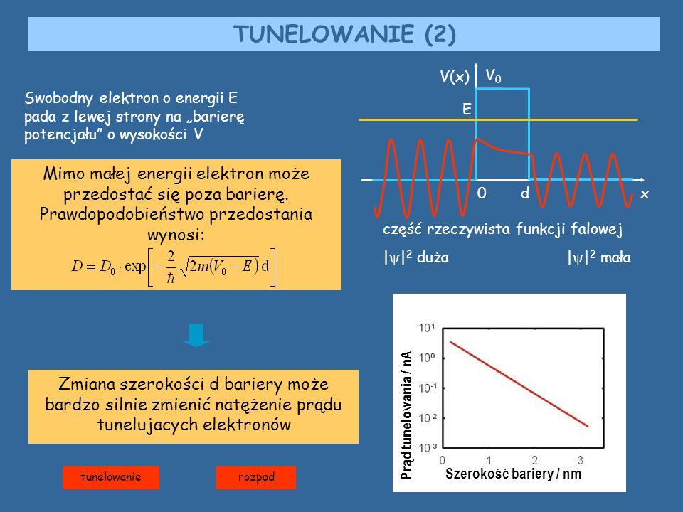 """TUNELOWANIE (2) V(x) d. x. E. V0. Swobodny elektron o energii E pada z lewej strony na """"barierę potencjału o wysokości V."""