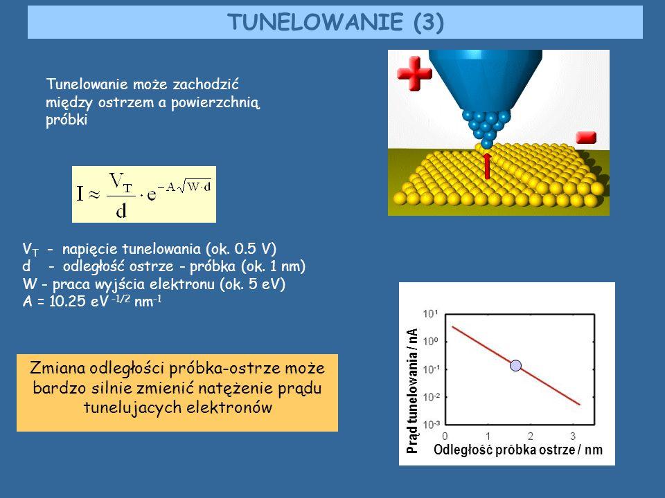 TUNELOWANIE (3) Tunelowanie może zachodzić między ostrzem a powierzchnią próbki. VT - napięcie tunelowania (ok. 0.5 V)