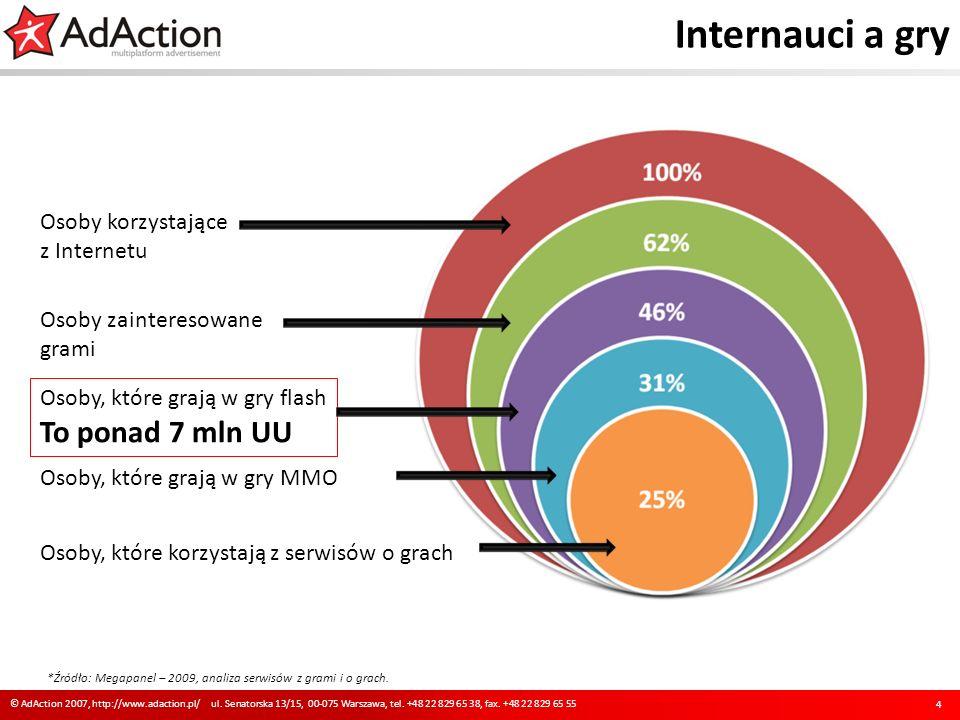 Internauci a gry To ponad 7 mln UU Osoby korzystające z Internetu