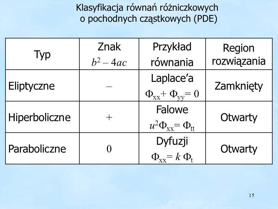 Klasyfikacja równań różniczkowych