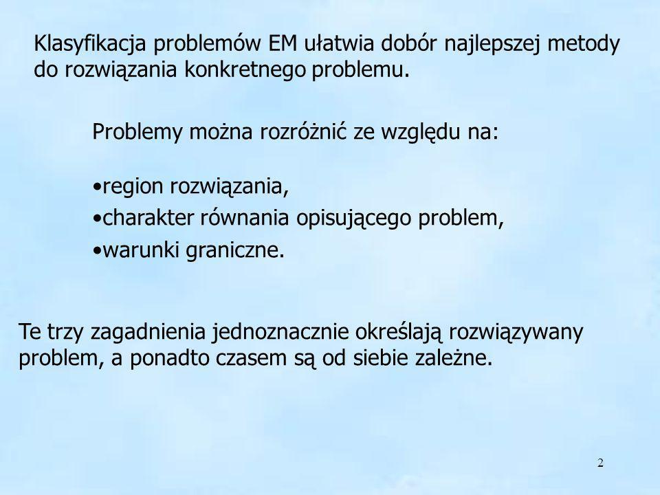 Klasyfikacja problemów