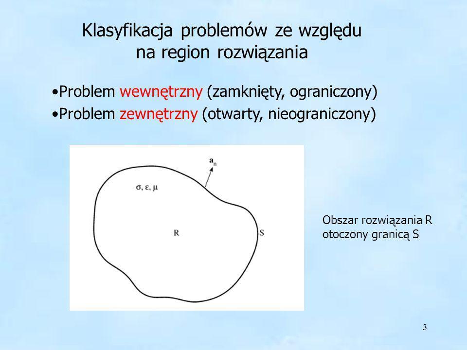 Klasyfikacja problemów ze względu na region rozwiązania