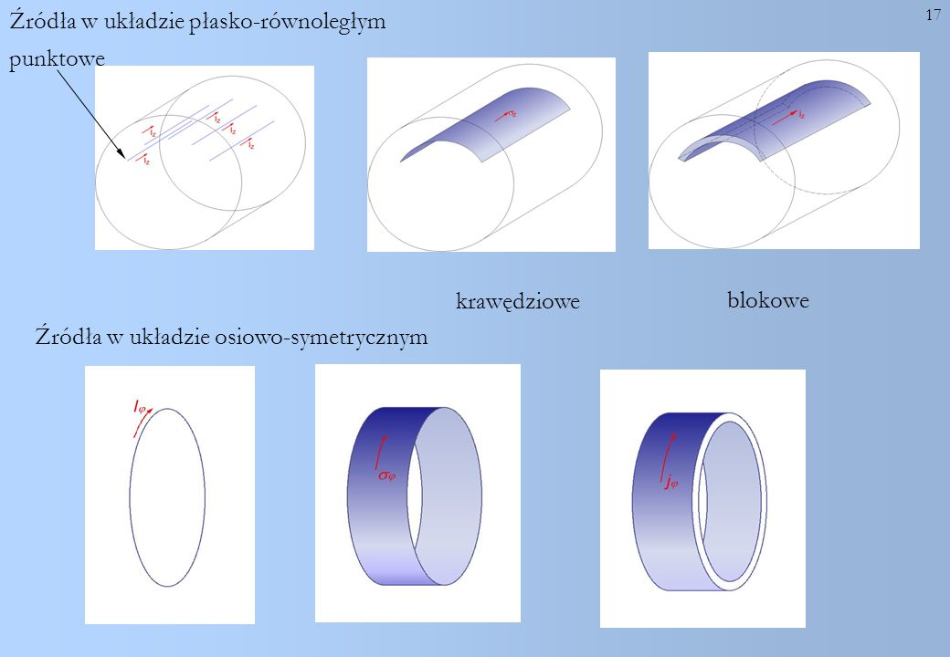 Źródła w układzie płasko-równoległym