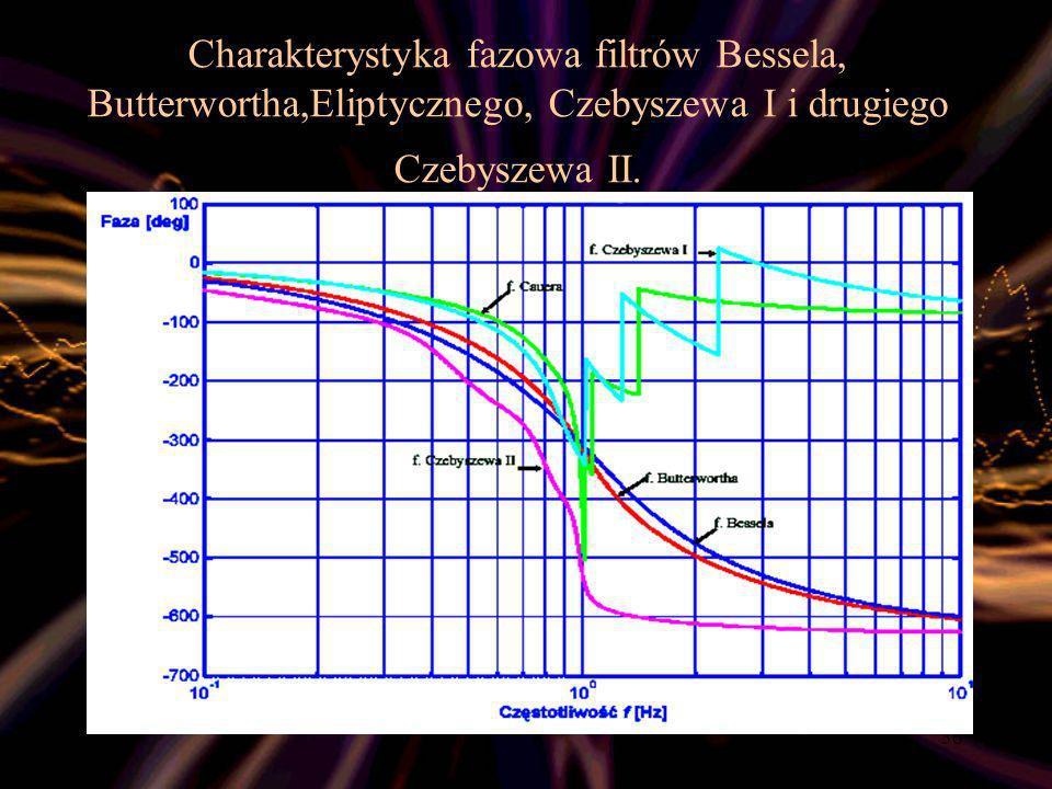 Charakterystyka fazowa filtrów Bessela, Butterwortha,Eliptycznego, Czebyszewa I i drugiego Czebyszewa II.
