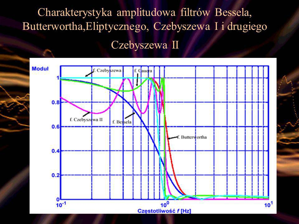 Charakterystyka amplitudowa filtrów Bessela, Butterwortha,Eliptycznego, Czebyszewa I i drugiego Czebyszewa II