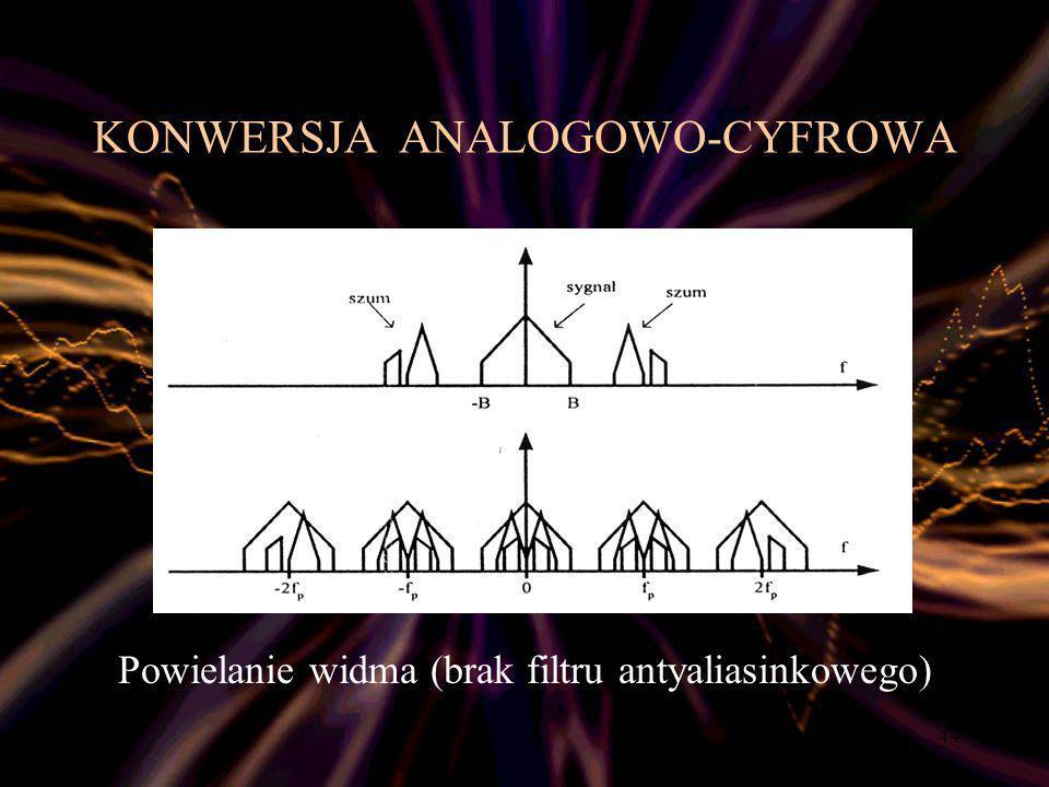 KONWERSJA ANALOGOWO-CYFROWA