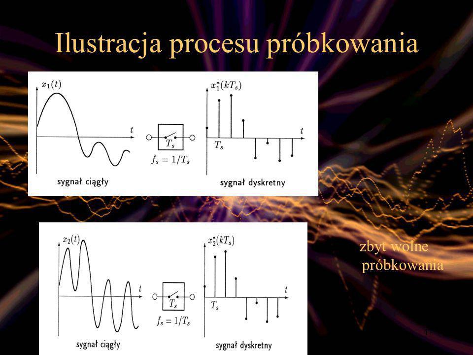 Ilustracja procesu próbkowania