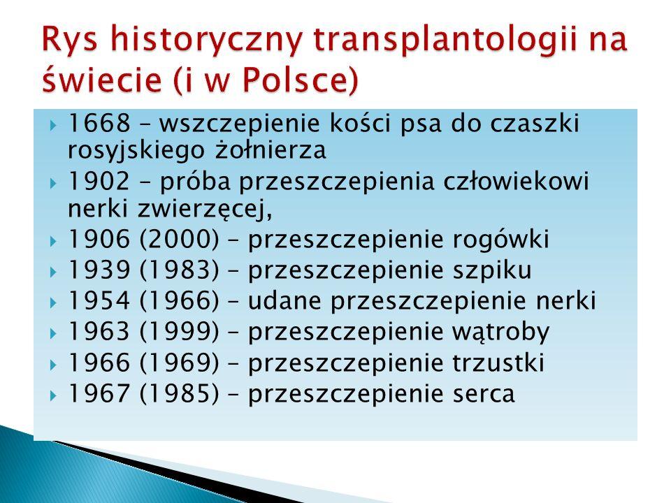 Rys historyczny transplantologii na świecie (i w Polsce)
