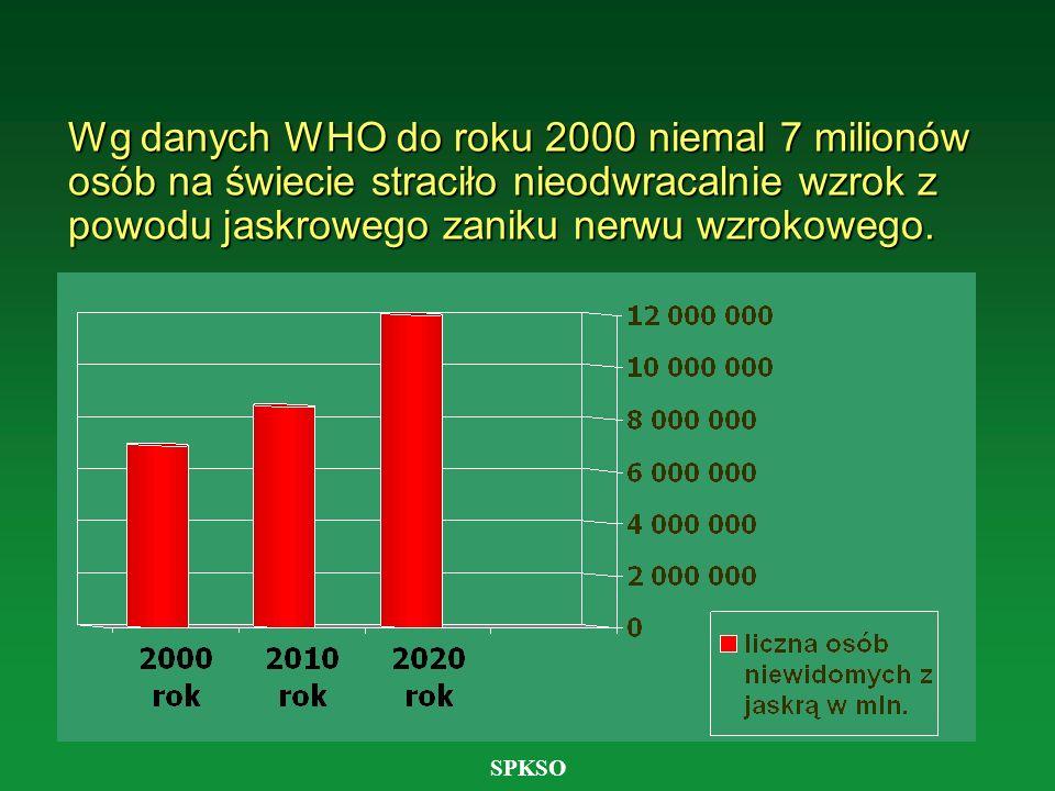 Wg danych WHO do roku 2000 niemal 7 milionów osób na świecie straciło nieodwracalnie wzrok z powodu jaskrowego zaniku nerwu wzrokowego.