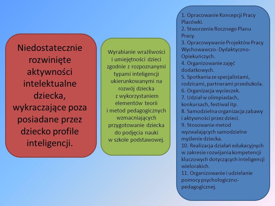 1. Opracowanie Koncepcji Pracy Placówki.