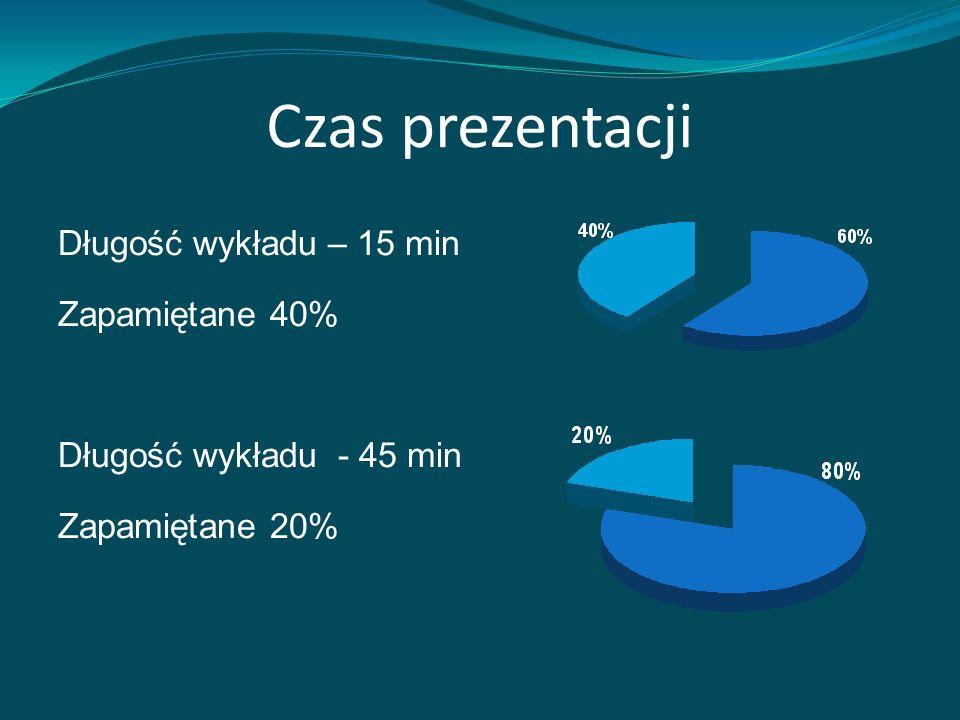Czas prezentacji Długość wykładu – 15 min Zapamiętane 40% Długość wykładu - 45 min Zapamiętane 20%