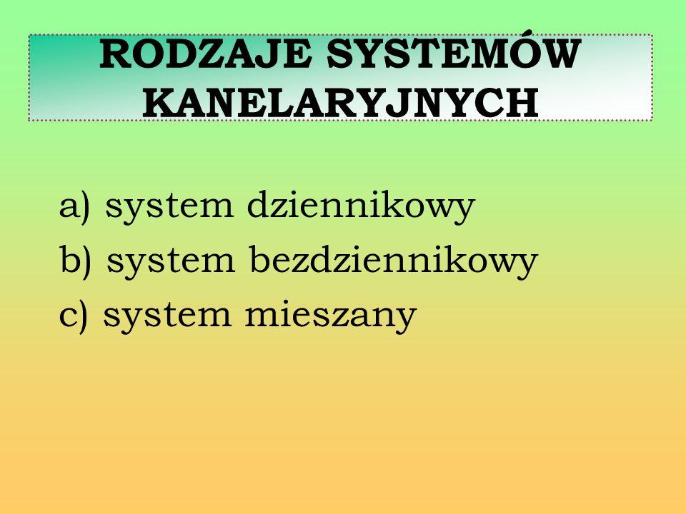 RODZAJE SYSTEMÓW KANELARYJNYCH